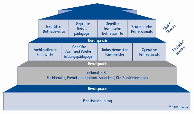 Ihk Neubrandenburg Weiterbildungsprufungen